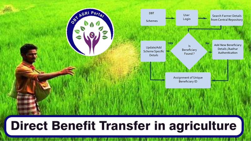 Direct Benefit Transfer(DBT) in agriculture