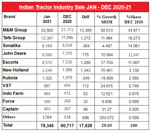Tractor Sales Growth January 2021