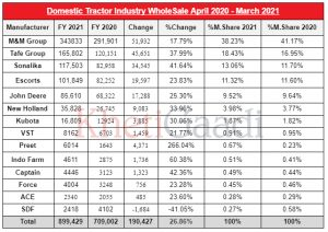 Tractor Sales Increased By 26.86% In India For The FY 2021