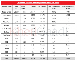 Tractor Domestic Wholesale Growth For The Month Of April 2021- Increased By 436.46%