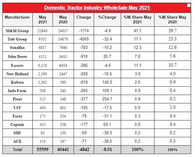 Hit / Decline: Tractor Domestic Wholesale Growth For The Month Of May- 2021 ?