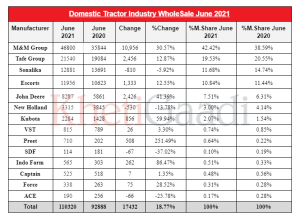 Hit / Decline: Tractor Domestic Wholesale Growth For The Month Of June- 2021?