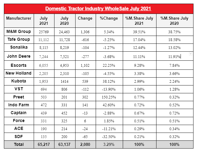 Hit Or Decline: Tractor Domestic Wholesale Growth For The Month of July 2021?